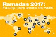 This Longest and Shortest Fasting Times at Ramadan 2017
