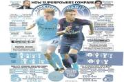 PSG and City Accused Doing Financial Doping
