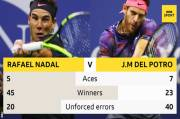 Nadal Reach US Open Final