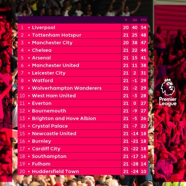 klasemen premier league 2019
