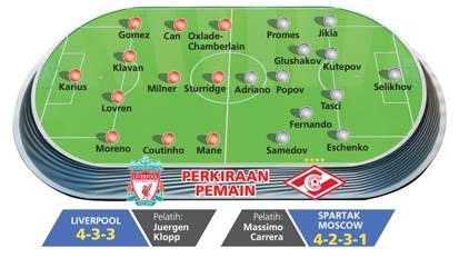Preview Liverpool vs Spartak Moscow: Atmosfer Final