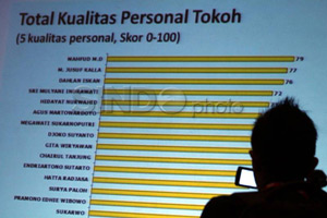 Presidential threshold poin penting revisi RUU Pilpres