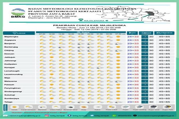Suhu Udara Majalengka Hari Ini 23-35 Derajat Celsius