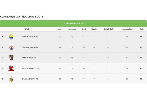 Klasemen Liga 1 hingga 22 September 2018. Istimewa/liga-indonesia.id