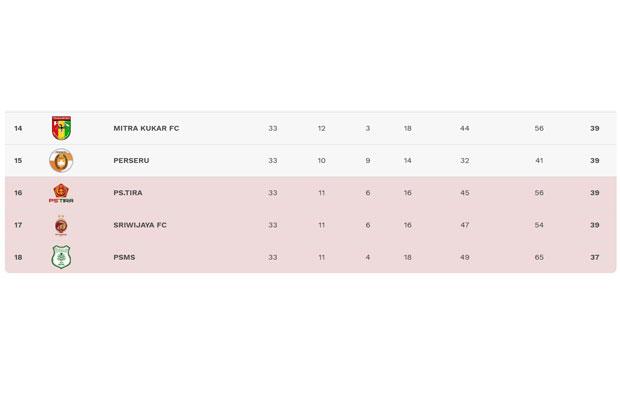 Klasemen papan bawah Liga 1 2018 hingga pekan ke-33. Tangkapan layar liga-indonesia.id